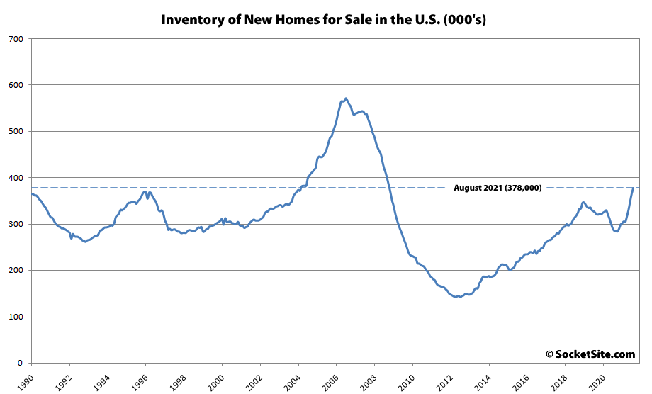 New Home Inventory Up 32 Percent in the U.S., Sales Down