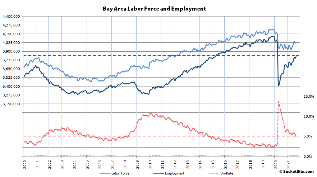 430K Bay Area Jobs Have Been Recovered, 220K Left to Go