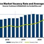 East Bay Office Vacancy Rate Ticks Up to 17.9 Percent
