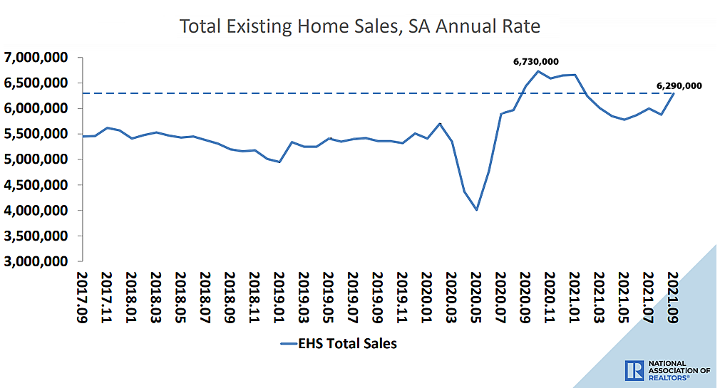 Pace of Existing Home Sales in the U.S. Ascends, But…