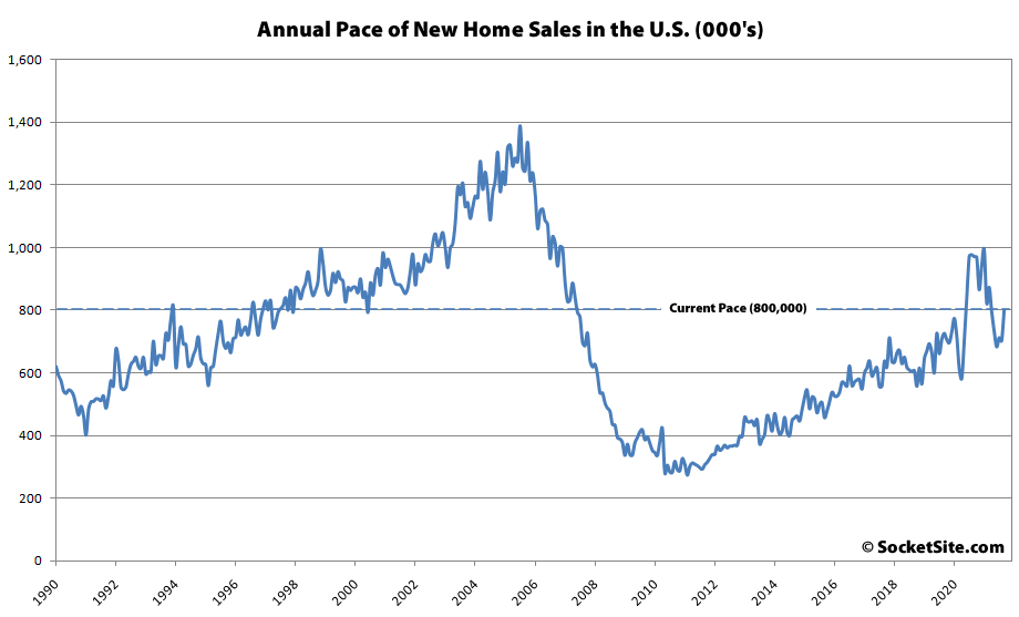 Pace of New Home Sales in the U.S. Jumps, Still Down YOY