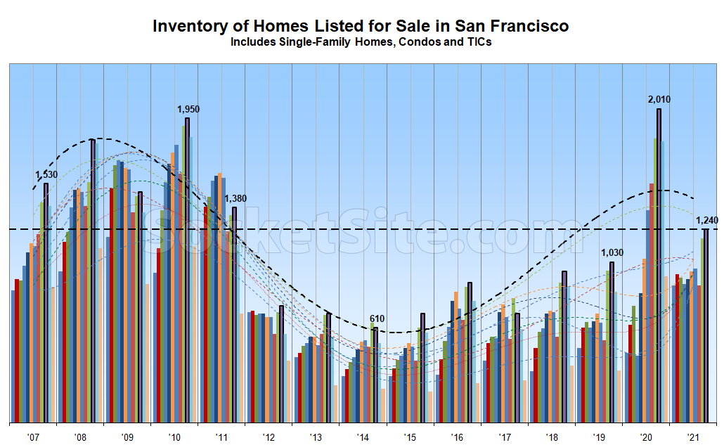 Number of Homes for Sale in San Francisco Has Likely Peaked