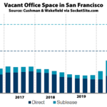 Office Vacancy Rate Inches Up in S.F. Despite Leasing Activity